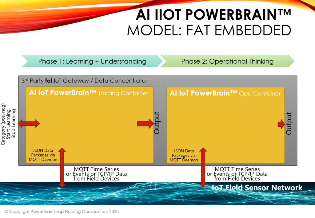 AI IoT PowerBrain Fat Embedded