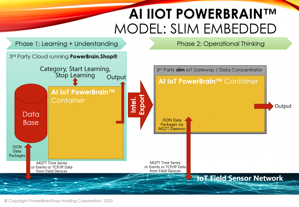 AI IoT PowerBrain Slim Embedded