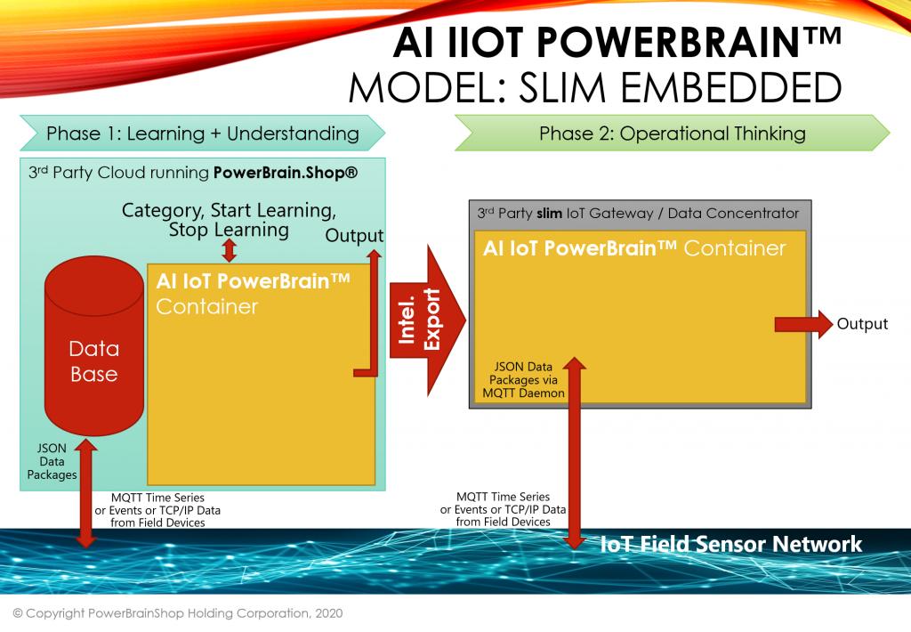 AI IoT PowerBrain Slim Embedded