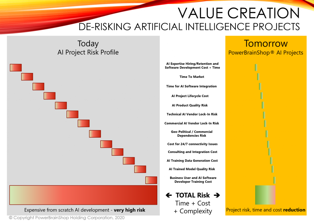 Value Creation - De-Risking Artificial Intelligence Projects